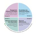 Researcher Development Framework (RDF)
