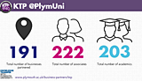 University of Plymouth KTP statistics