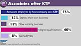 Associates after KTP
