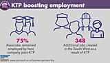 KTP boosting employment