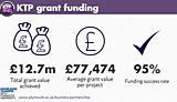KTP grant funding