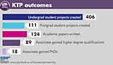 KTP successful outcomes