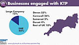 Businesses engaged with KTP
