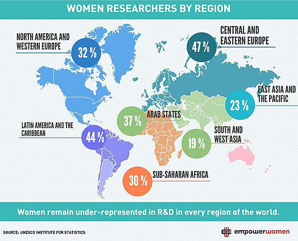 Percentage of women in Research and Development worldwide