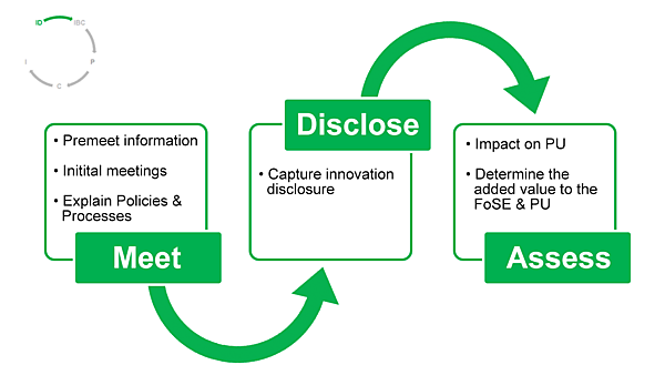 Innovation disclosure