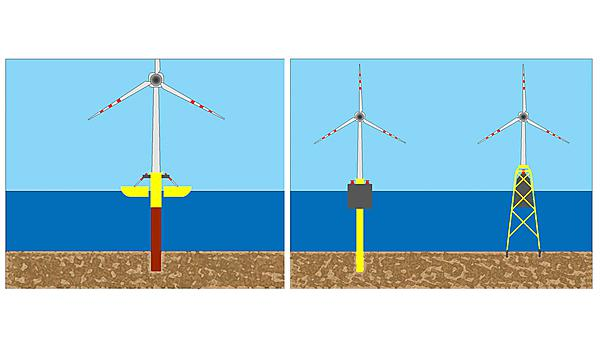 An evaluation of a new hybrid wave and wind energy converter