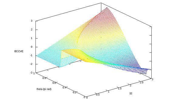 <p>3D plot</p>
