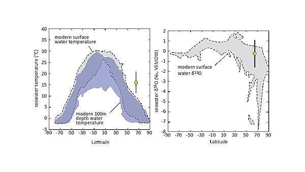 Graph displaying seawater temperature and latitude