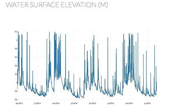 BLIP Model Analysis of water surface elevation data at Knapp Mil