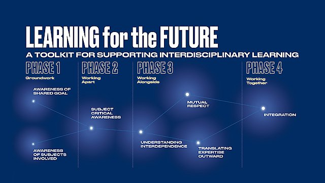 <p>Learning for the Future Model – a toolkit for supporting interdisciplinary learning</p>