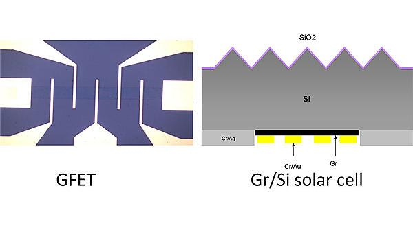 Figure. Fabricated GFET biosensor (left) and graphene/Si Schottky junction solar cell (Right).