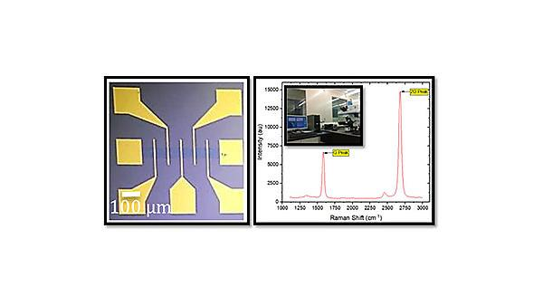 Figuew: Fabricated GFET biosensor (left) and characteristic spectrum of monolayer graphene with inset showing Raman Spectroscopy System at the University of Plymouth (right).