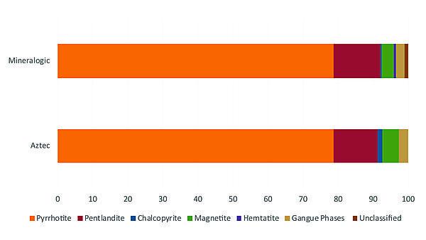 Mineral Abundance comparison graph