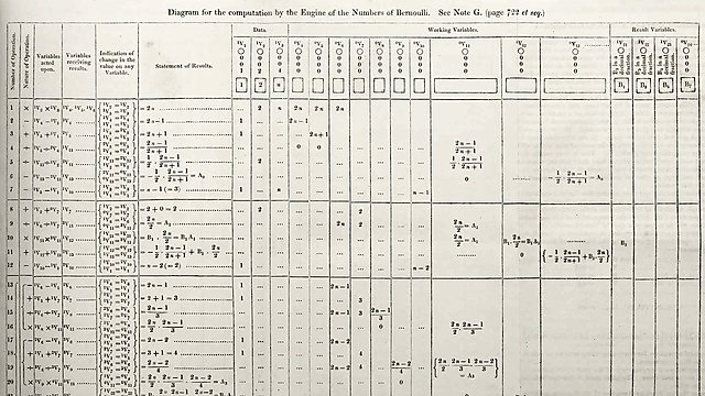 "<p>Diagram of an algorithm for the Analytical Engine for the computation of Bernoulli numbers, from <i>Sketch of The Analytical Engine Invented by Charles Babbage</i>&nbsp;by Luigi Menabrea with notes by Ada Lovelace.<br></p><p></p><table><tbody><tr><td>Source</td><td><a href=""http://www.sophiararebooks.com/pictures/3544a.jpg"">http://www.sophiararebooks.com/pictures/3544a.jpg</a></td></tr></tbody></table><br><p></p><p>This work is in the <b><a href=""https://en.wikipedia.org/wiki/public_domain"">public domain</a></b>&nbsp;in its country of origin and other countries and areas where the <a href=""https://en.wikipedia.org/wiki/List_of_countries%27_copyright_lengths"">copyright term</a>&nbsp;is the author's <b>life plus 100 years or fewer</b>.<br></p>"