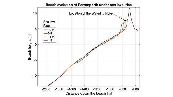 This chart shows the ForCE model's prediction of what could happen at Perranporth if sea-level rises are as, or greater than, currently expected